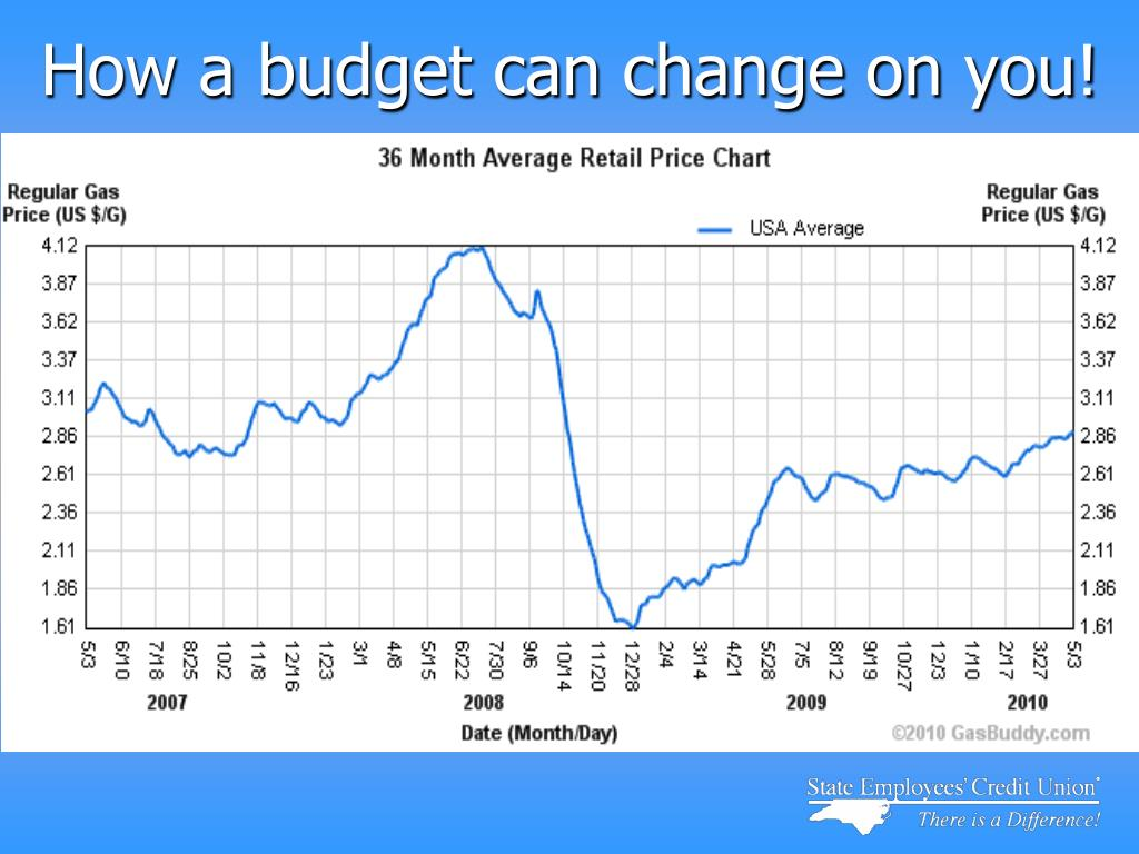 How a budget can change on you!