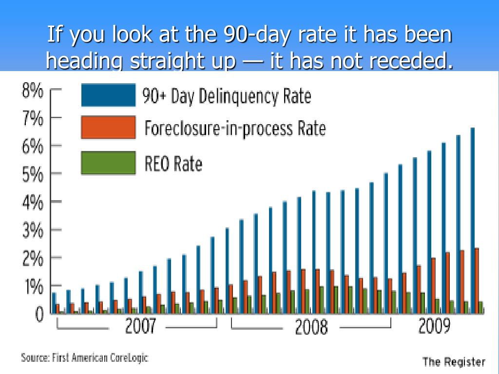 If you look at the 90-day rate it has been heading straight up — it has not receded.