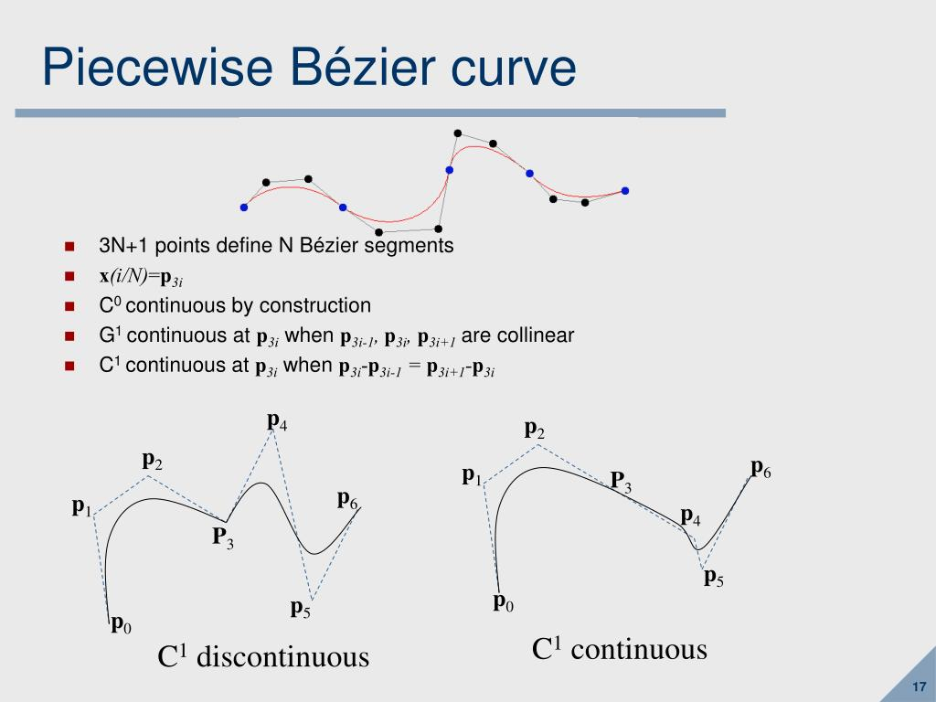 Piecewise Bézier curve