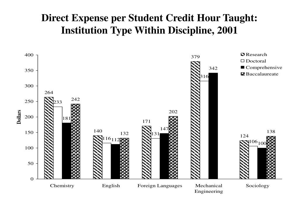 Direct Expense per Student Credit Hour Taught: