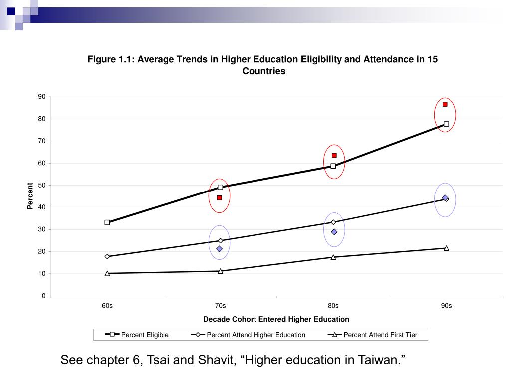 "See chapter 6, Tsai and Shavit, ""Higher education in Taiwan."""