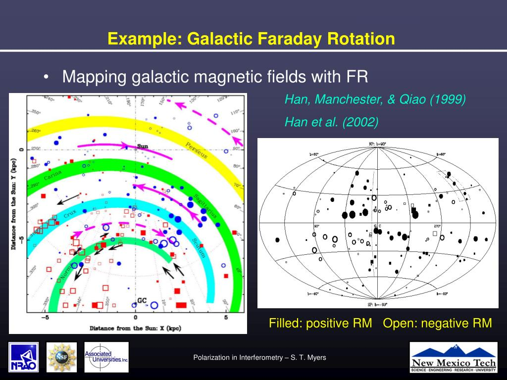 Example: Galactic Faraday Rotation