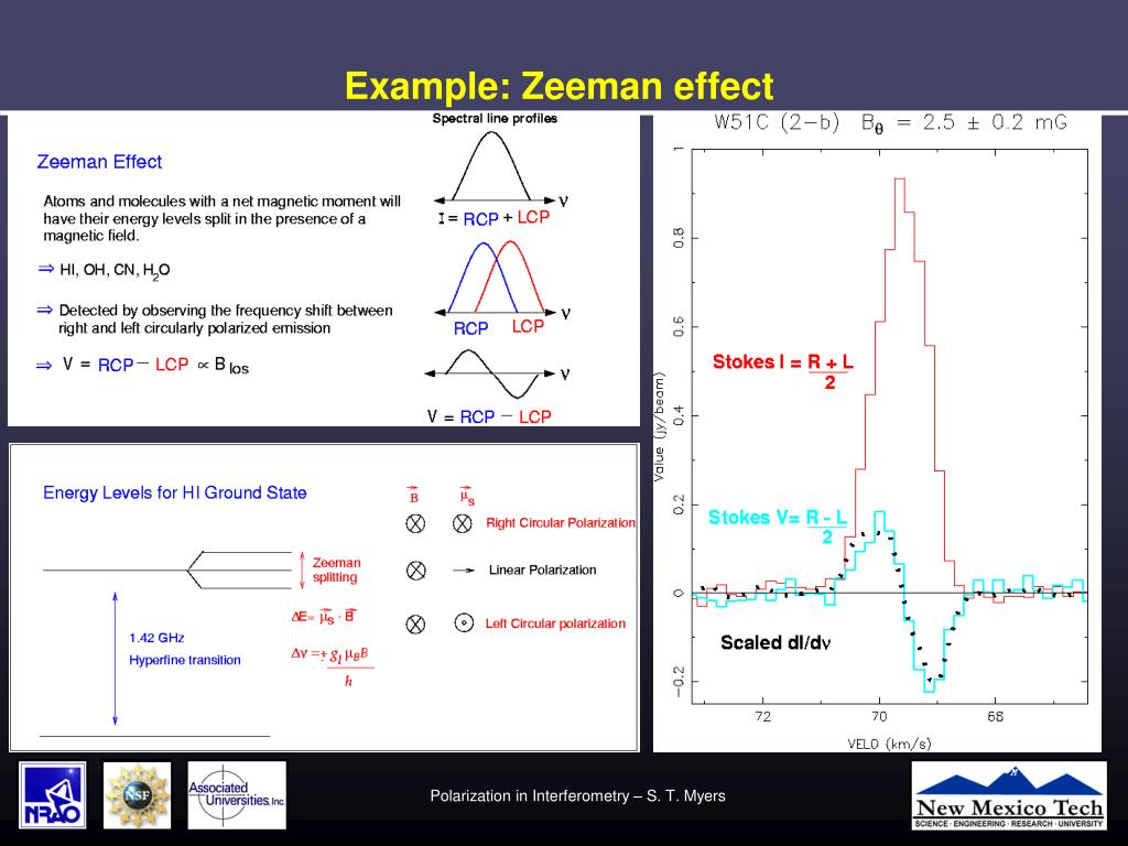 Example: Zeeman effect
