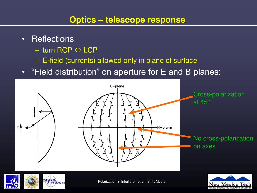 Optics – telescope response