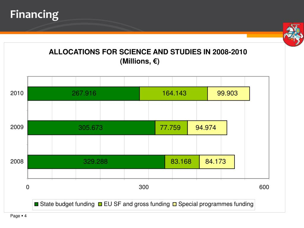 ALLOCATIONS FOR SCIENCE AND STUDIES IN 2008-2010