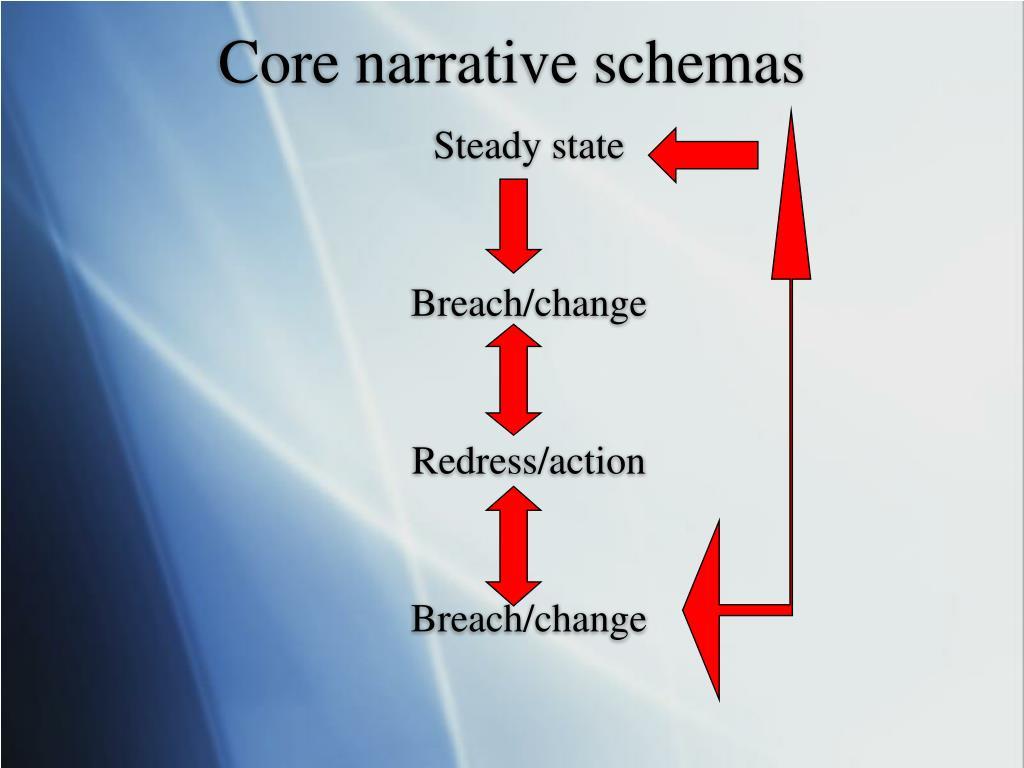 Core narrative schemas