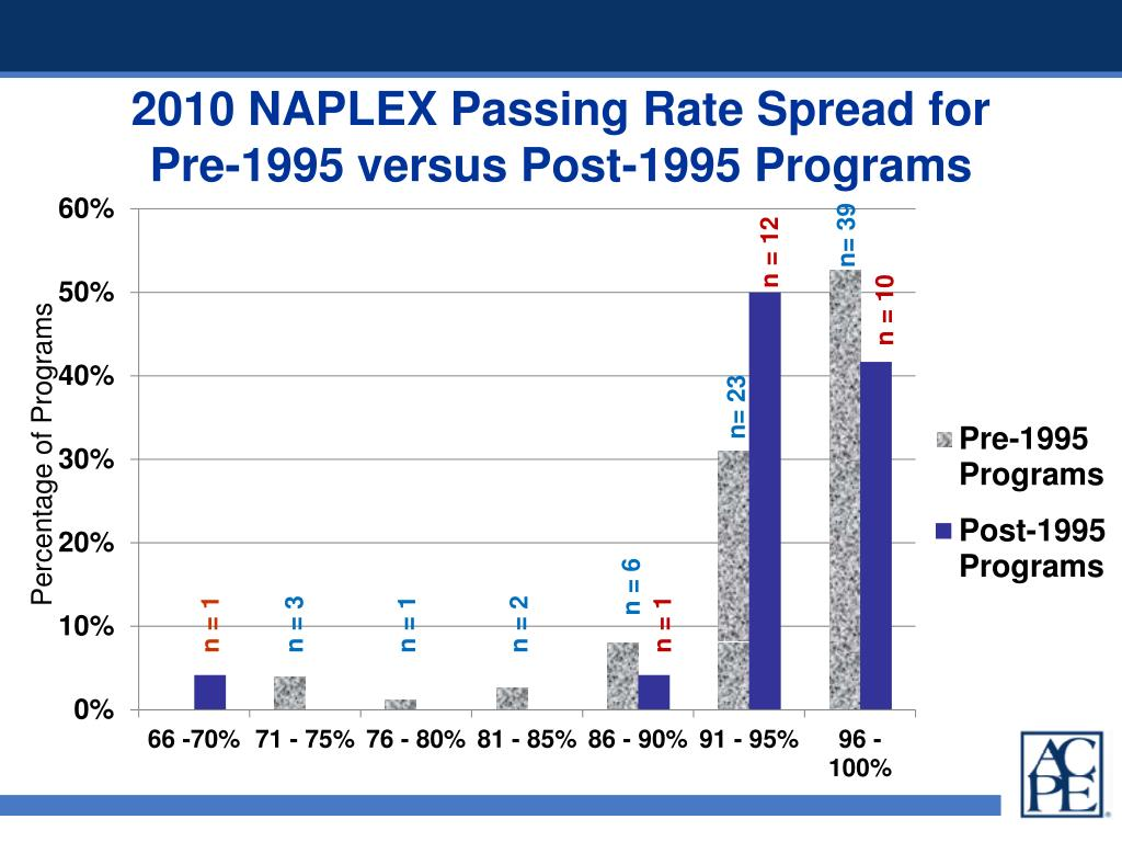 2010 NAPLEX Passing Rate Spread for