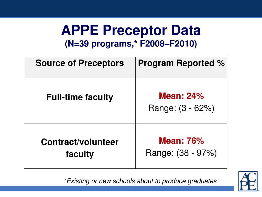APPE Preceptor Data