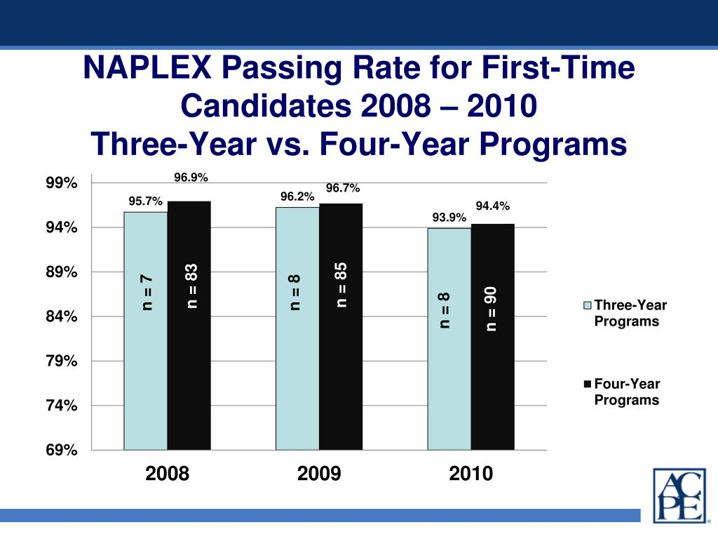 NAPLEX Passing Rate for First-Time Candidates 2008 – 2010