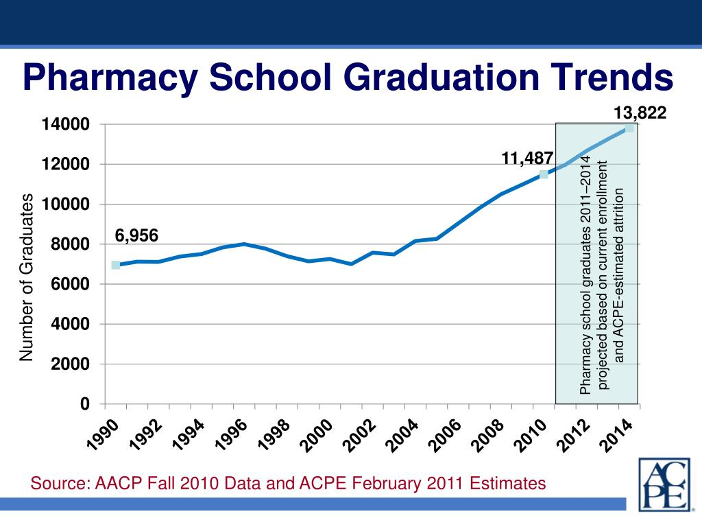 Pharmacy School Graduation Trends