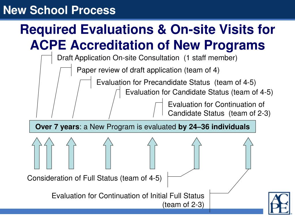 Required Evaluations & On-site Visits for ACPE Accreditation of New Programs