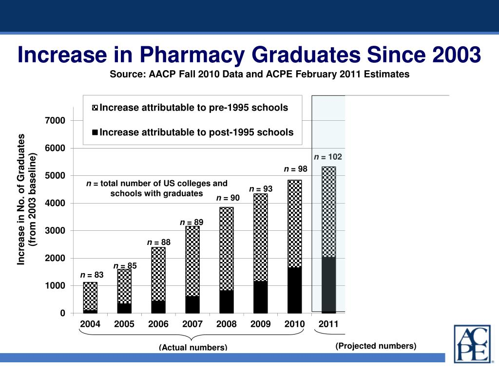 Increase in Pharmacy Graduates Since 2003