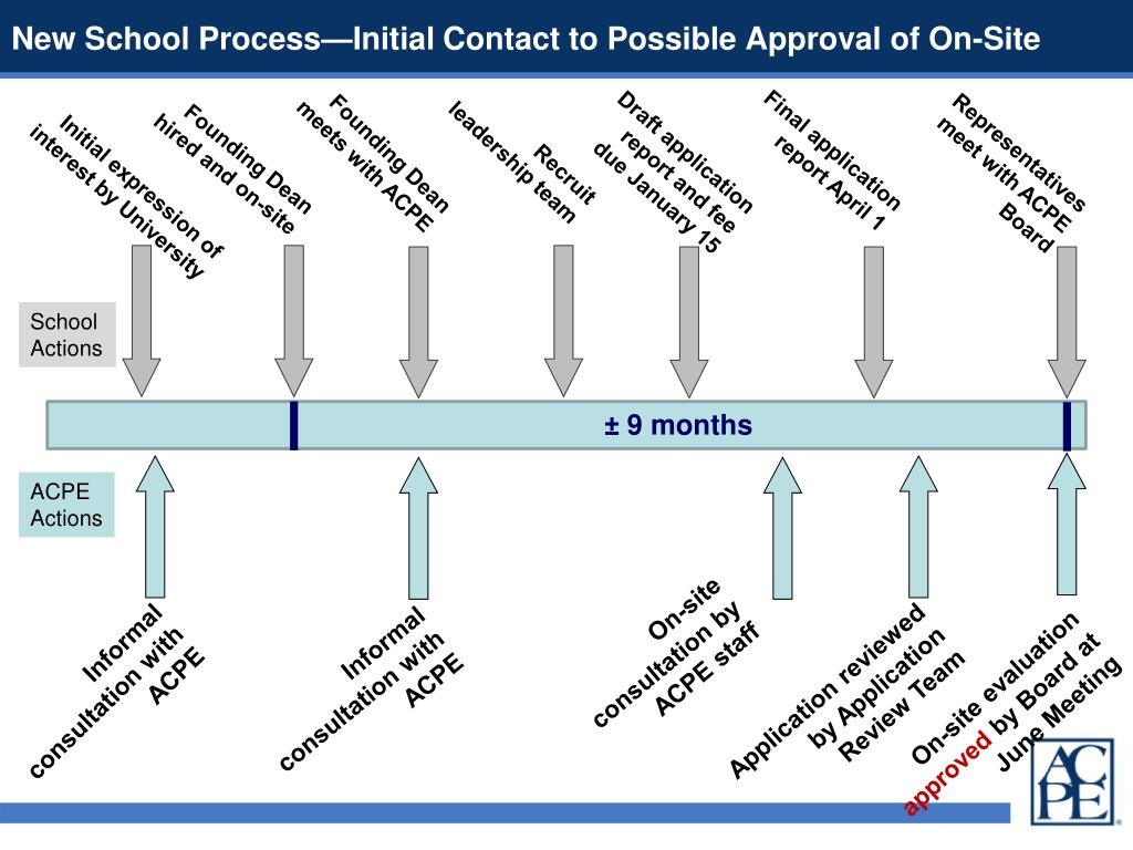 New School Process—Initial Contact to Possible Approval of On-Site