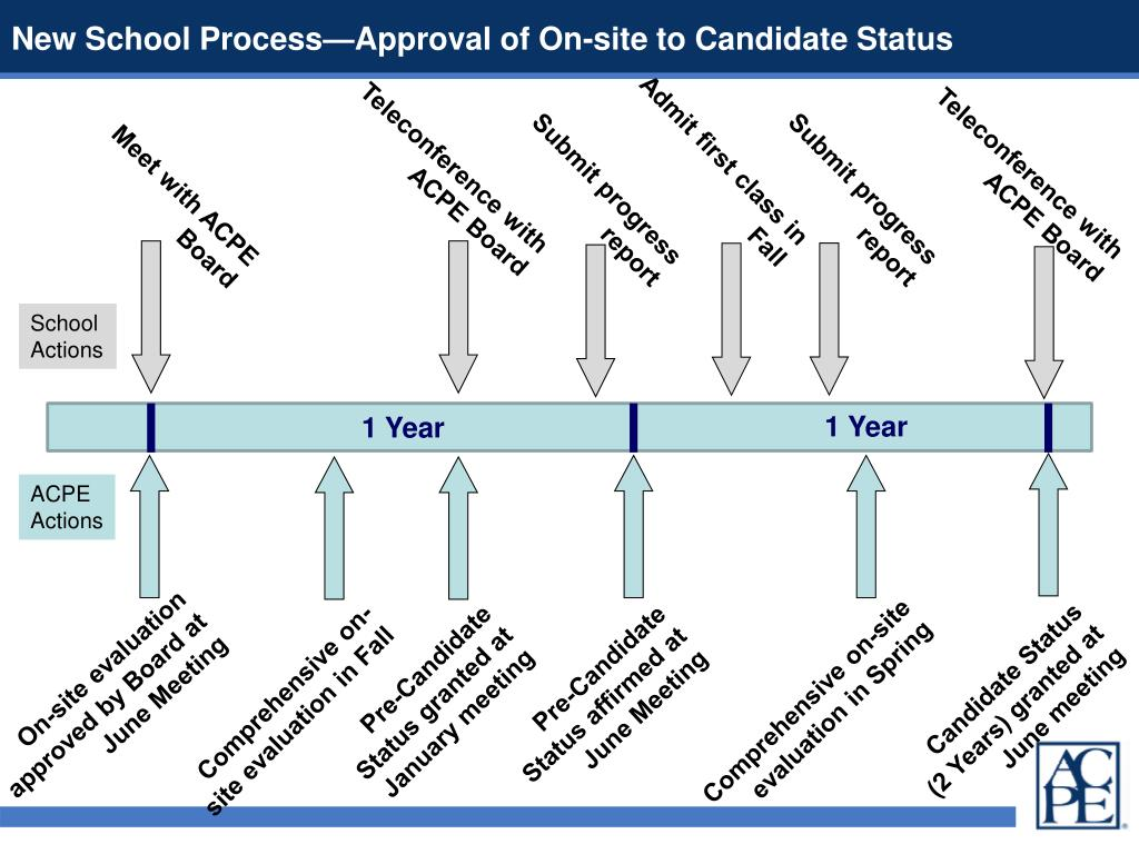 New School Process—Approval of On-site to Candidate Status