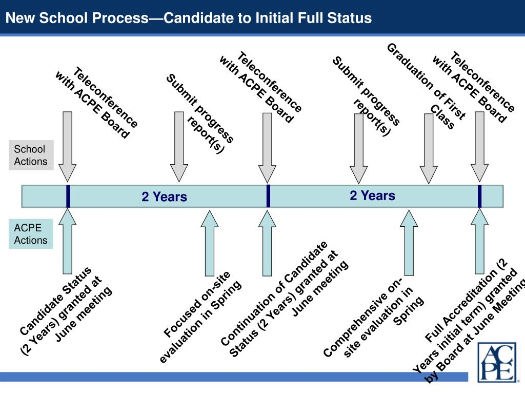 New School Process—Candidate to Initial Full Status