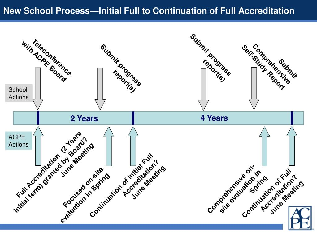 New School Process—Initial Full to Continuation of Full Accreditation