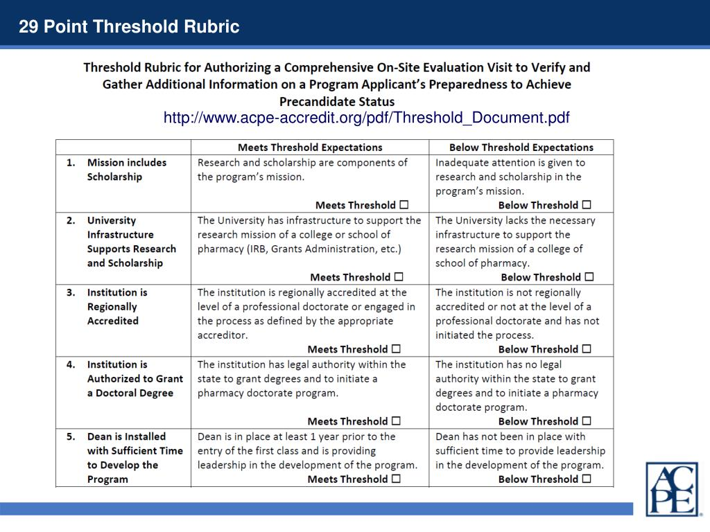 29 Point Threshold Rubric