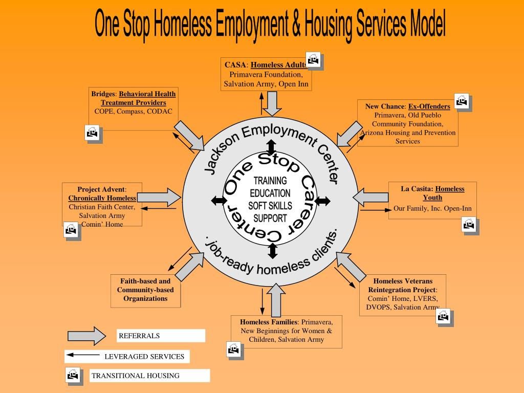 One Stop Homeless Employment & Housing Services Model