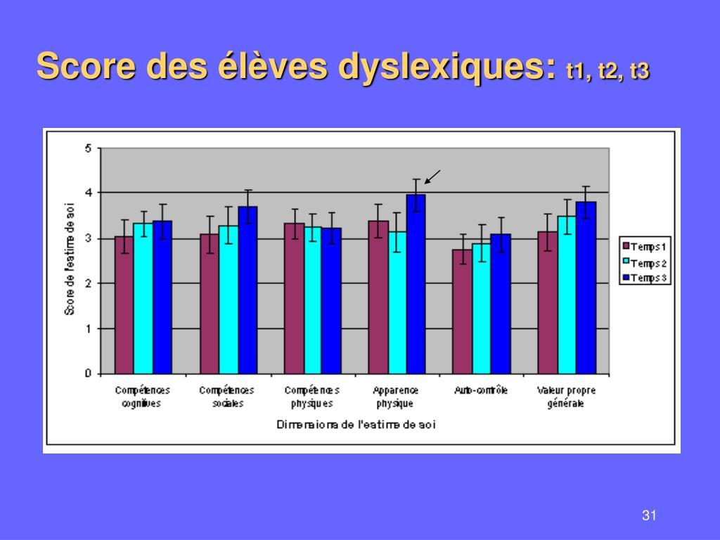 Score des élèves dyslexiques: