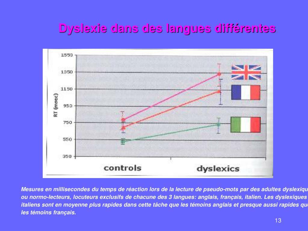 Dyslexie dans des langues différentes