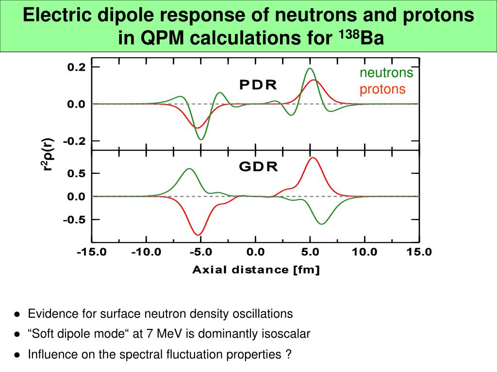 Electric dipole response of neutrons and protons
