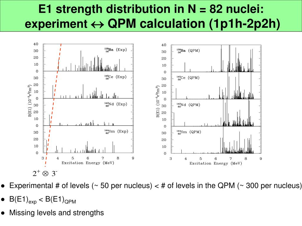 E1 strength distribution in N = 82 nuclei: