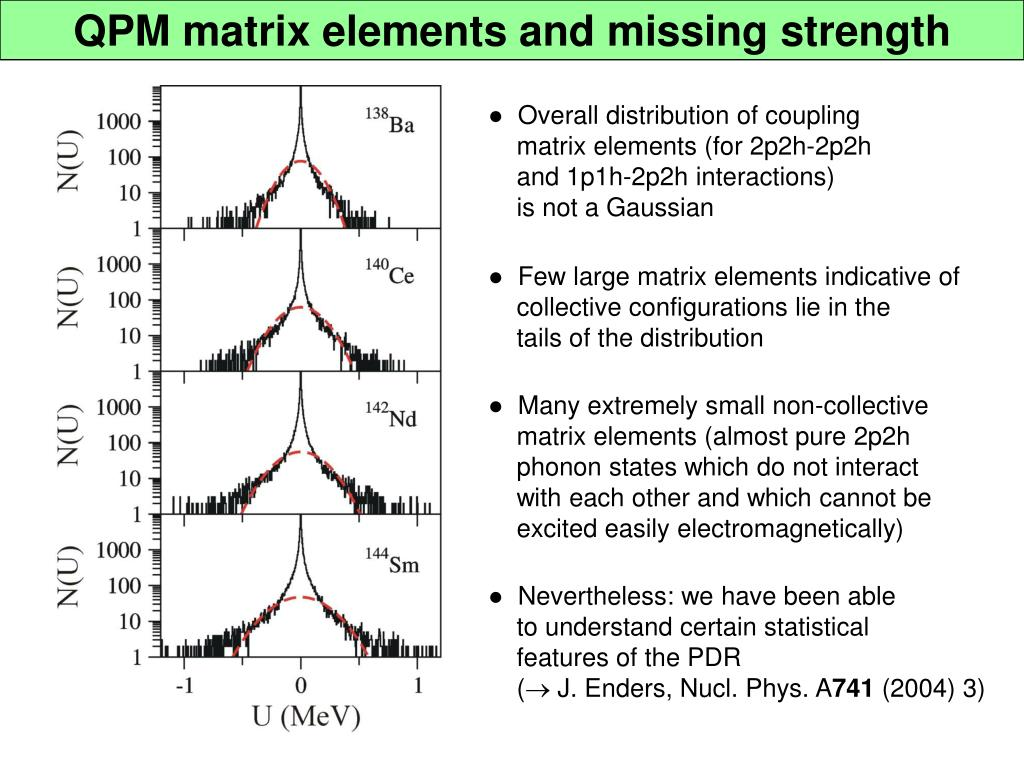 QPM matrix elements and missing strength