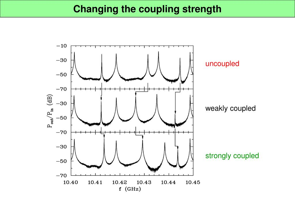 Changing the coupling strength
