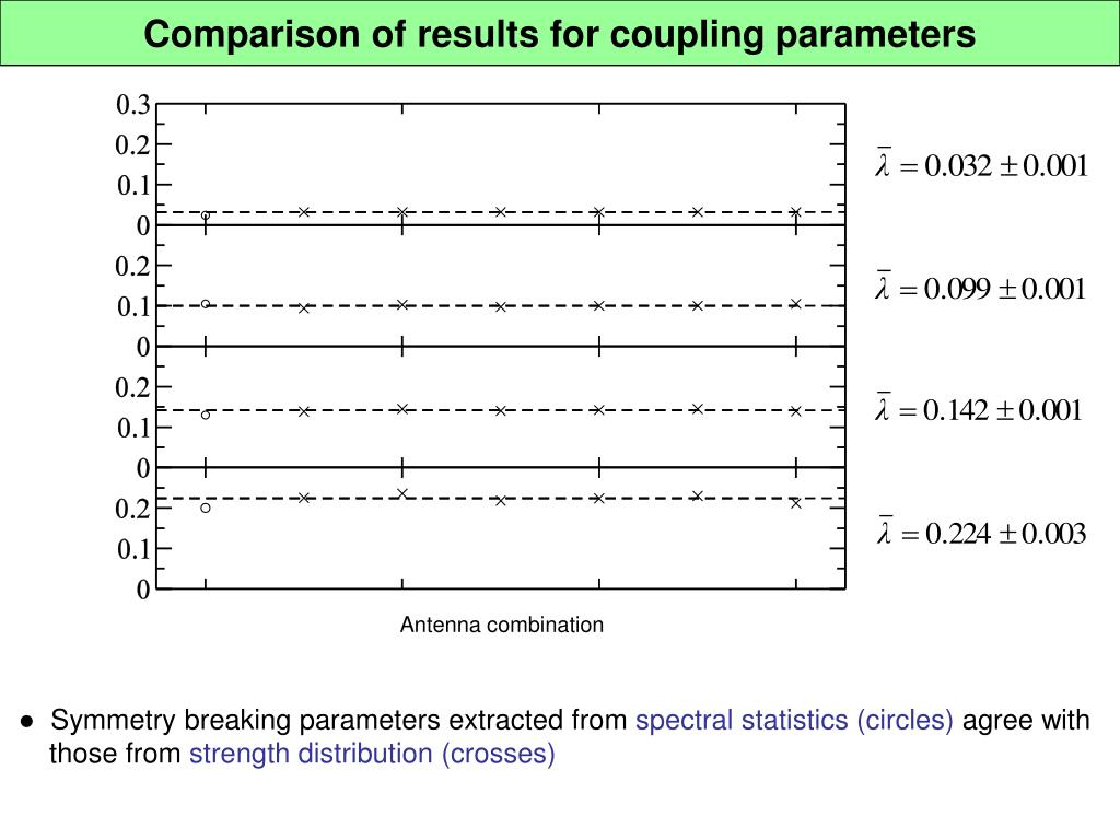 Comparison of results for coupling parameters