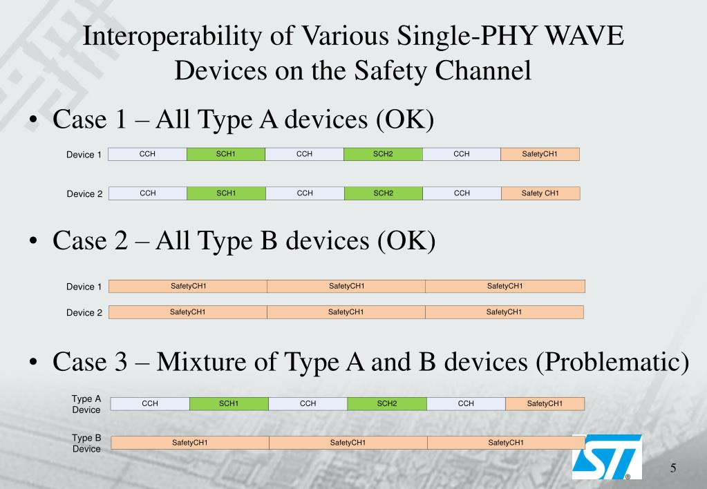 Interoperability of Various Single-PHY WAVE Devices on the Safety Channel