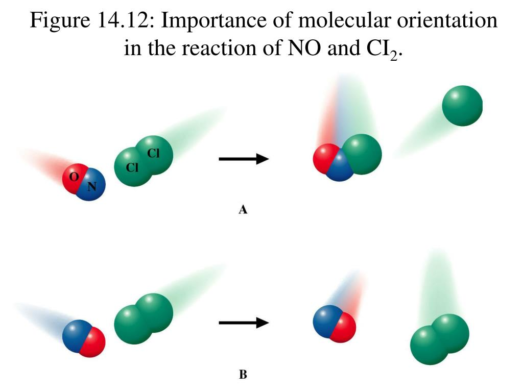 Figure 14.12: Importance of molecular orientation in the reaction of NO and CI