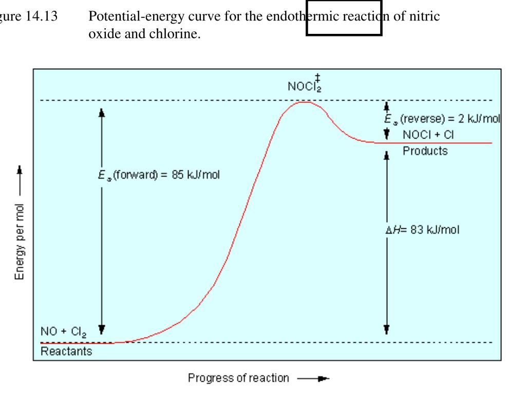Figure 14.13    Potential-energy curve for the endothermic reaction of nitric