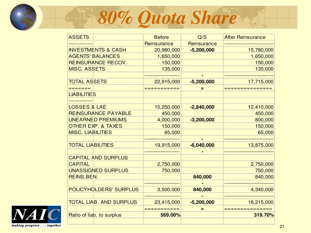 80% Quota Share