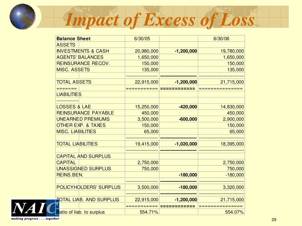Impact of Excess of Loss