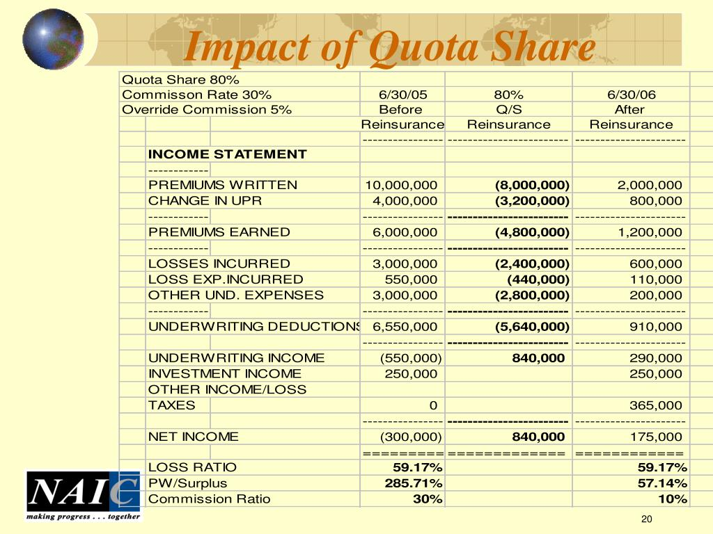 Impact of Quota Share