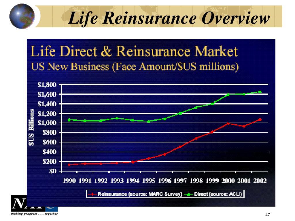Life Reinsurance Overview