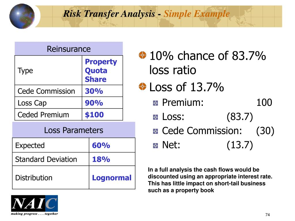 Risk Transfer Analysis -