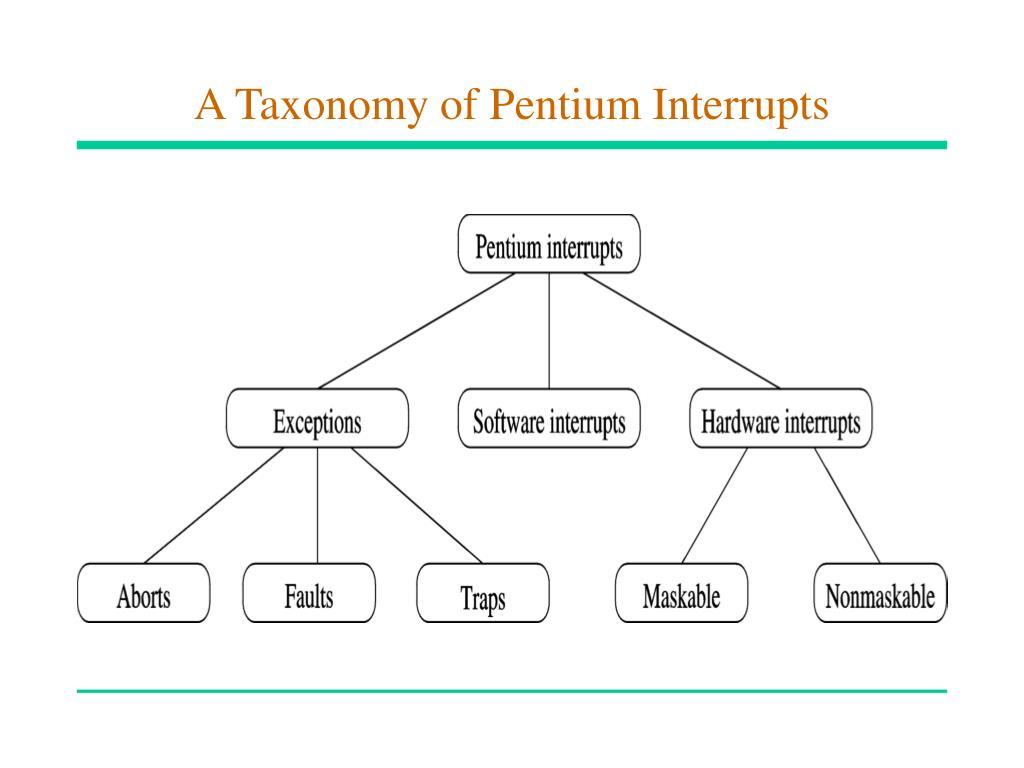 A Taxonomy of Pentium Interrupts