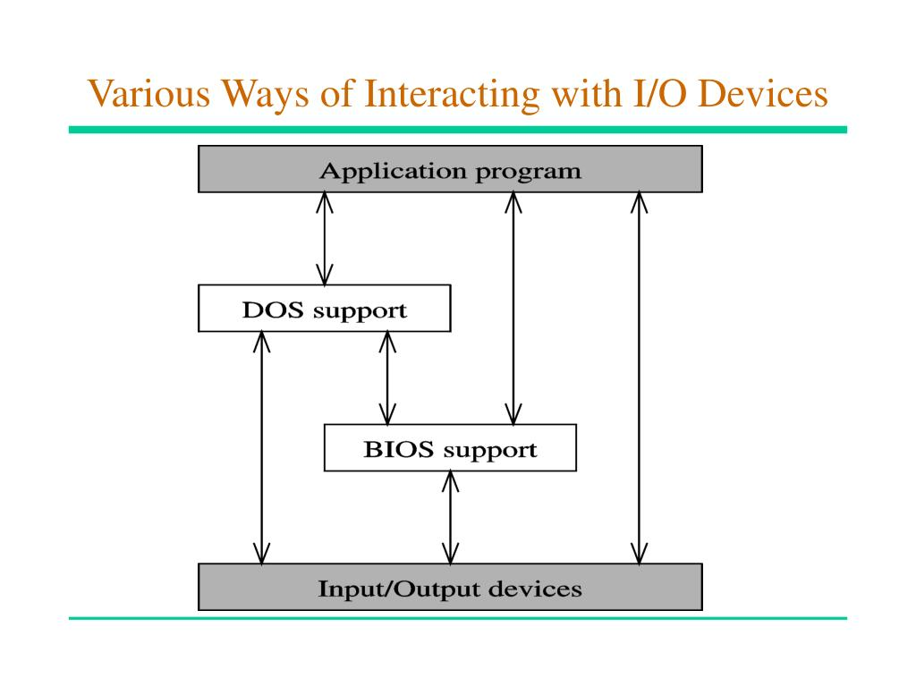 Various Ways of Interacting with I/O Devices