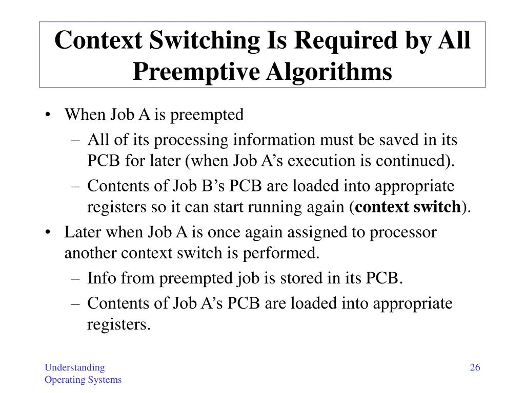 Context Switching Is Required by All Preemptive Algorithms