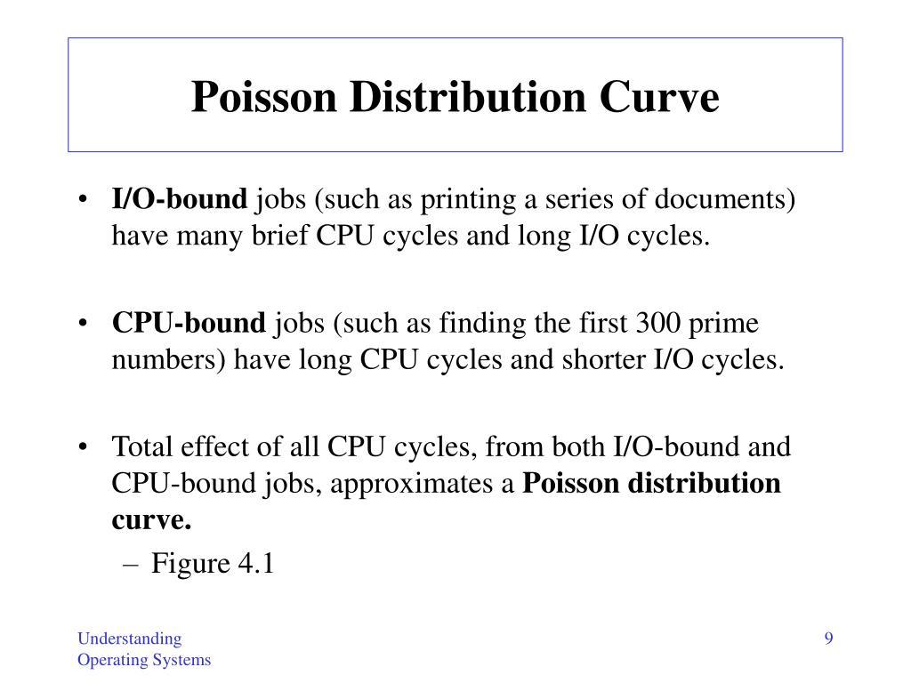Poisson Distribution Curve