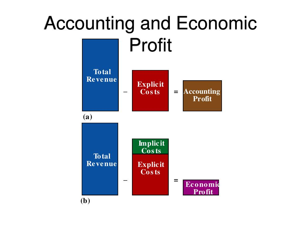 Accounting and Economic Profit