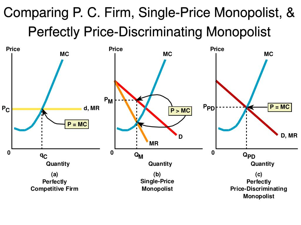 Comparing P. C. Firm, Single-Price Monopolist, & Perfectly Price-Discriminating Monopolist