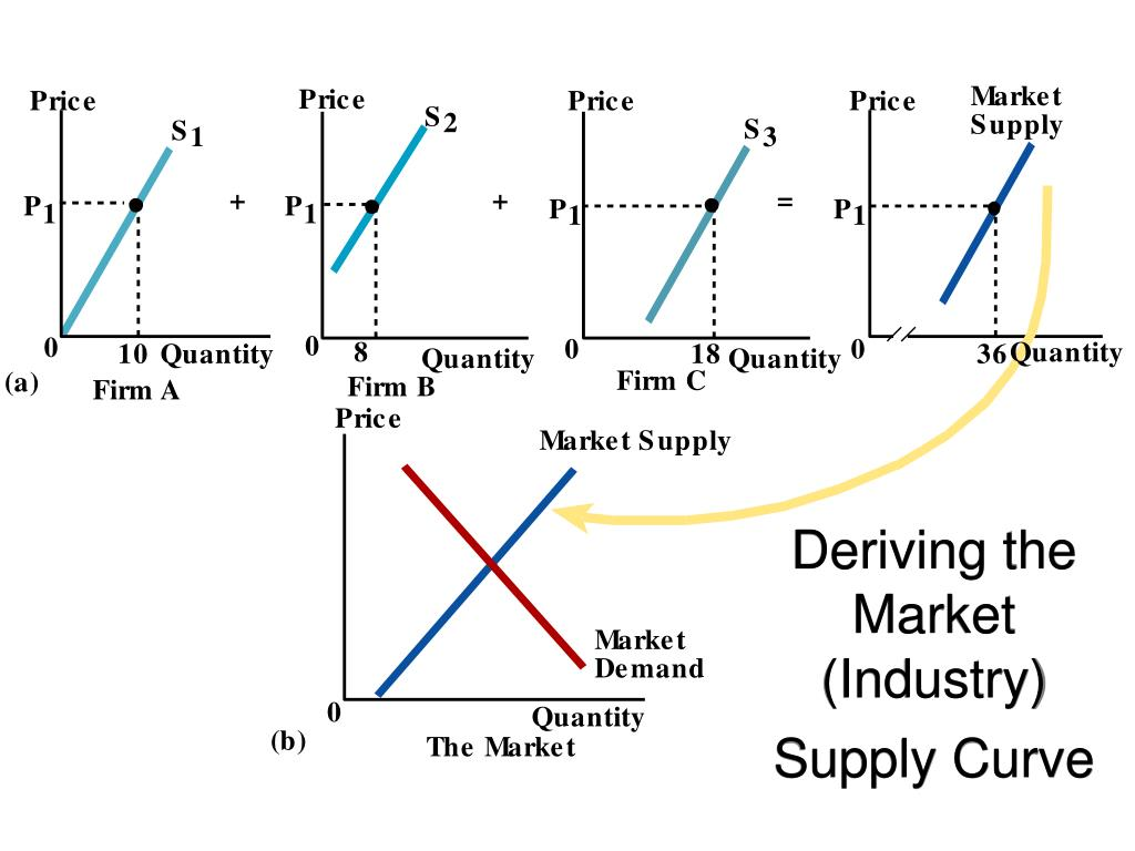 Deriving the Market (Industry) Supply Curve