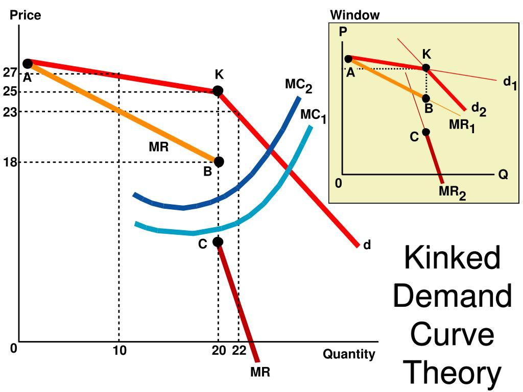 Kinked Demand Curve Theory