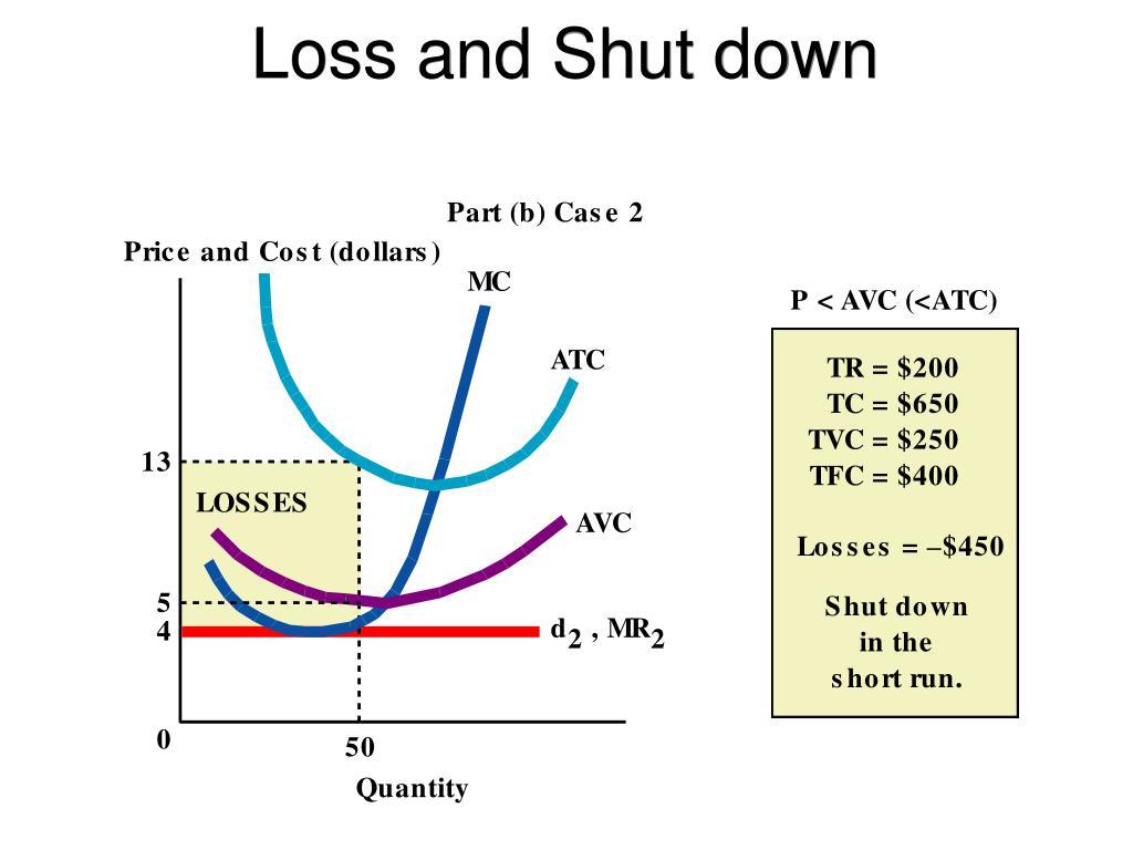 Loss and Shut down