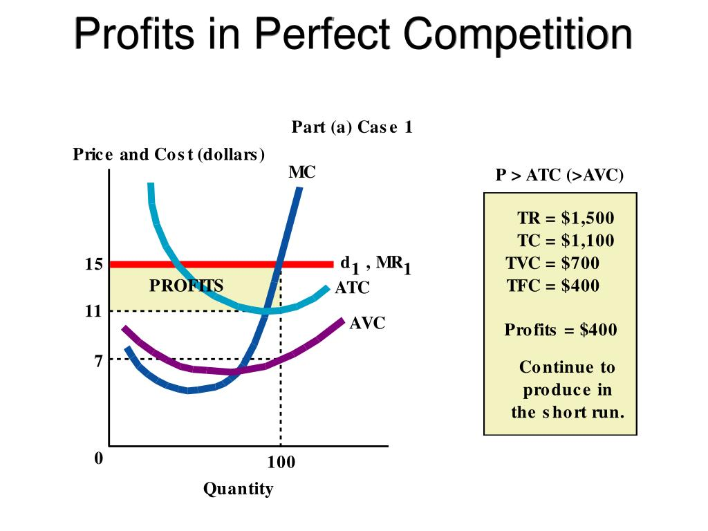 Profits in Perfect Competition