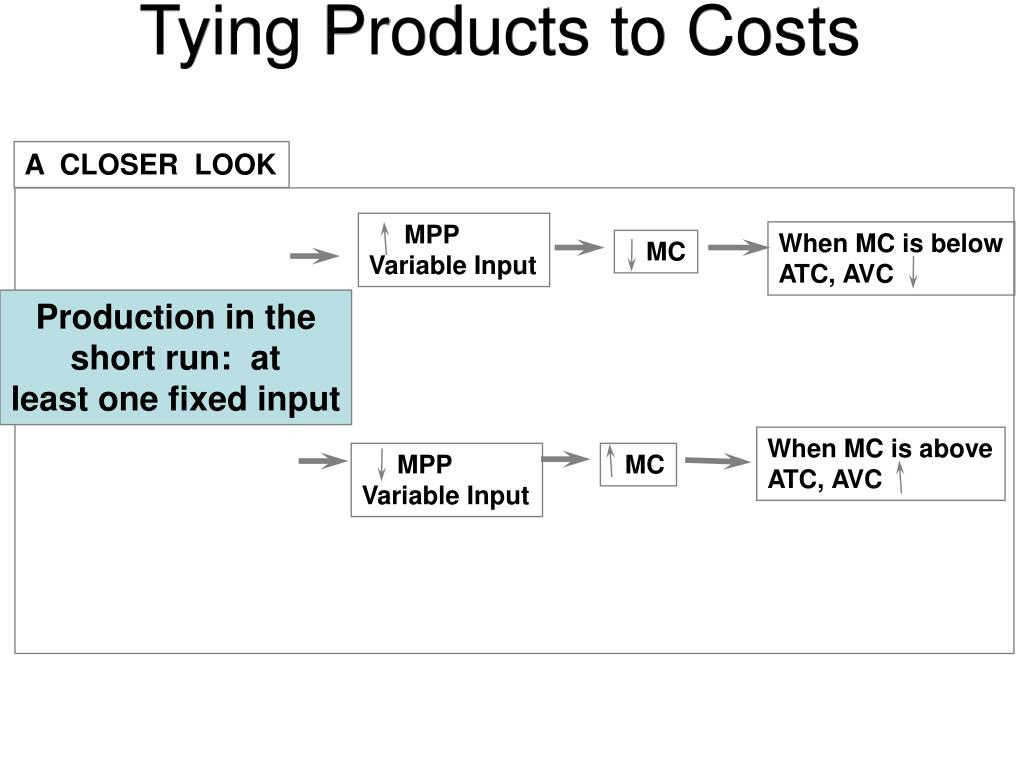 Tying Products to Costs