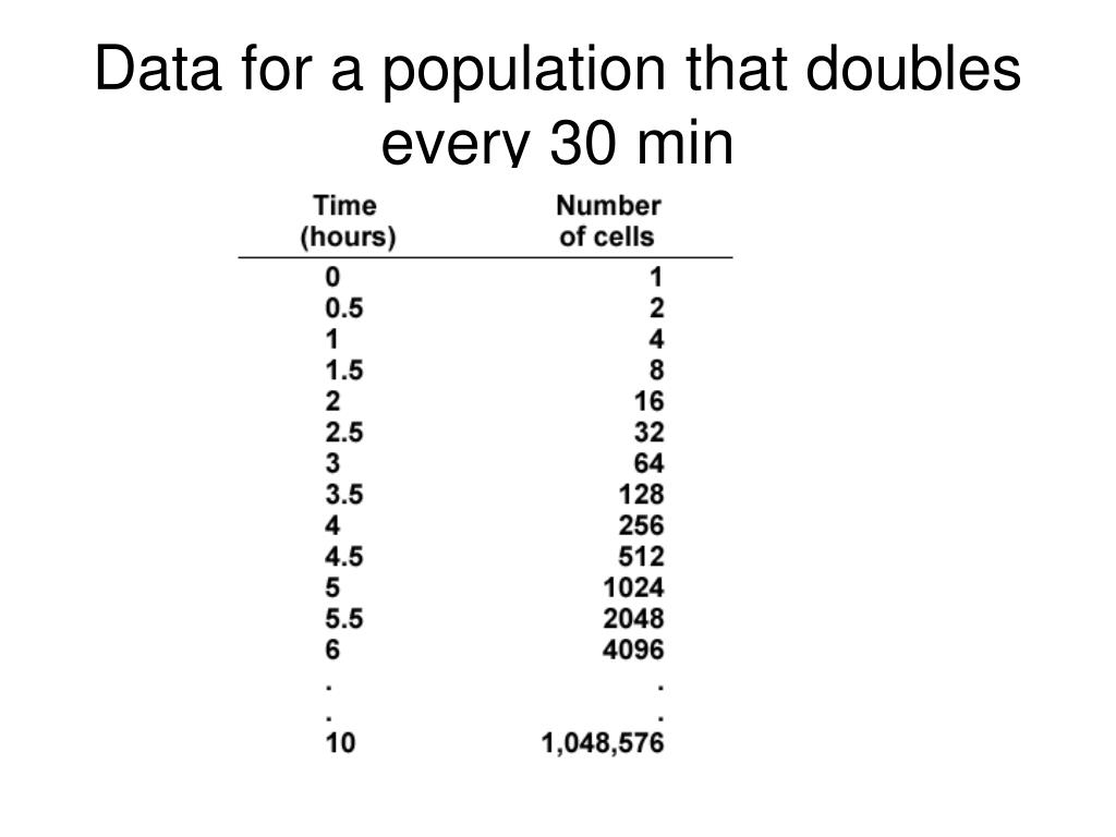 Data for a population that doubles every 30 min