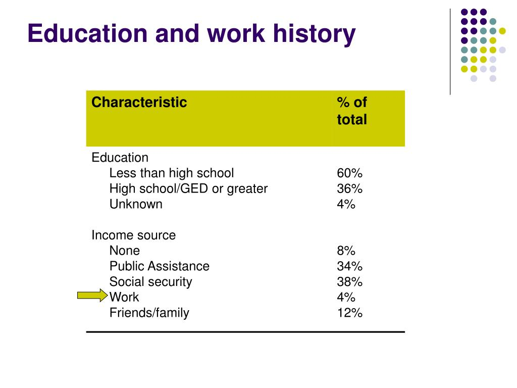 Education and work history